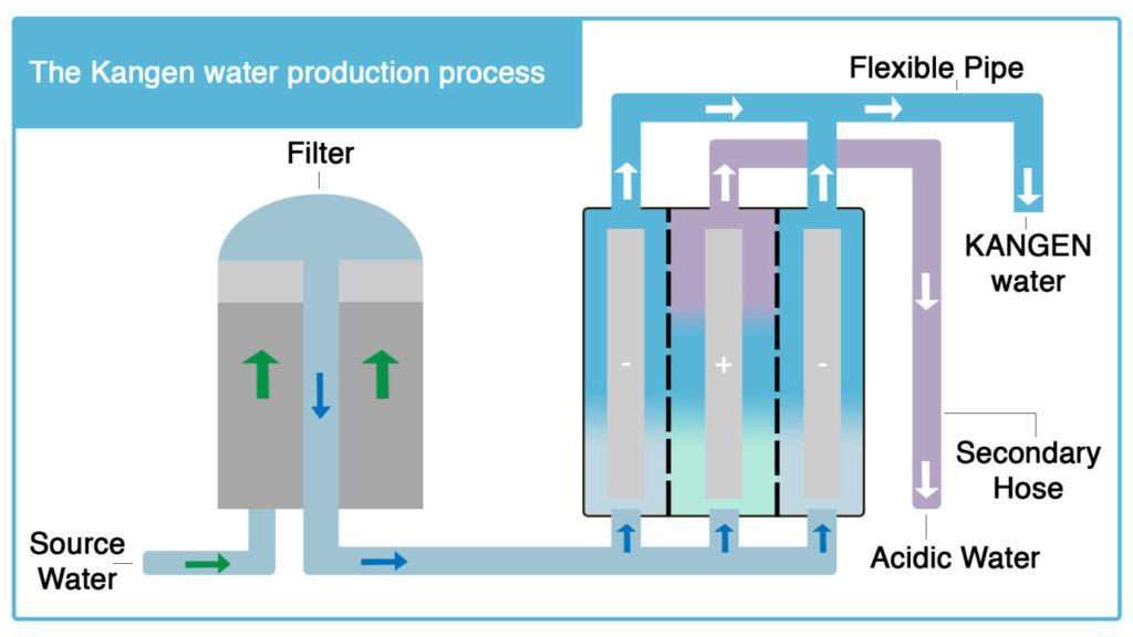 kangenwasserausleitungswasser